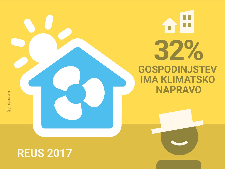 Raziskava REUS klimatske naprave / Kako se Slovenci hladimo v vročih dneh / Infografika: Branko Baćović
