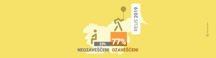 Odstotek neozaveščenih gospodinjstev ostaja nespremenjen / Raziskava REUS